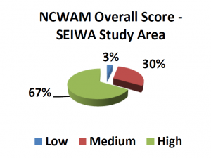 NCWAM function results for field-verified isolated wetlands