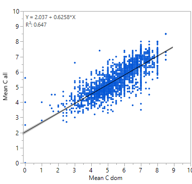 Linear regression analysis of Mean Cdom (dominant species only) with Mean Call (all species) (p<0.0001, N = 2292).