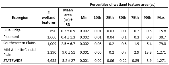 Sizes of field-delineated wetlands by Level III ecoregion